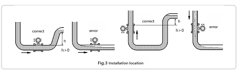 Installation position of electromagnetic flow meter