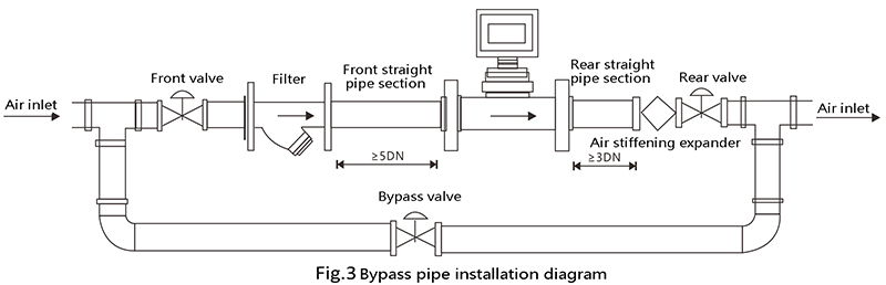 Bypass pipe installation diagram